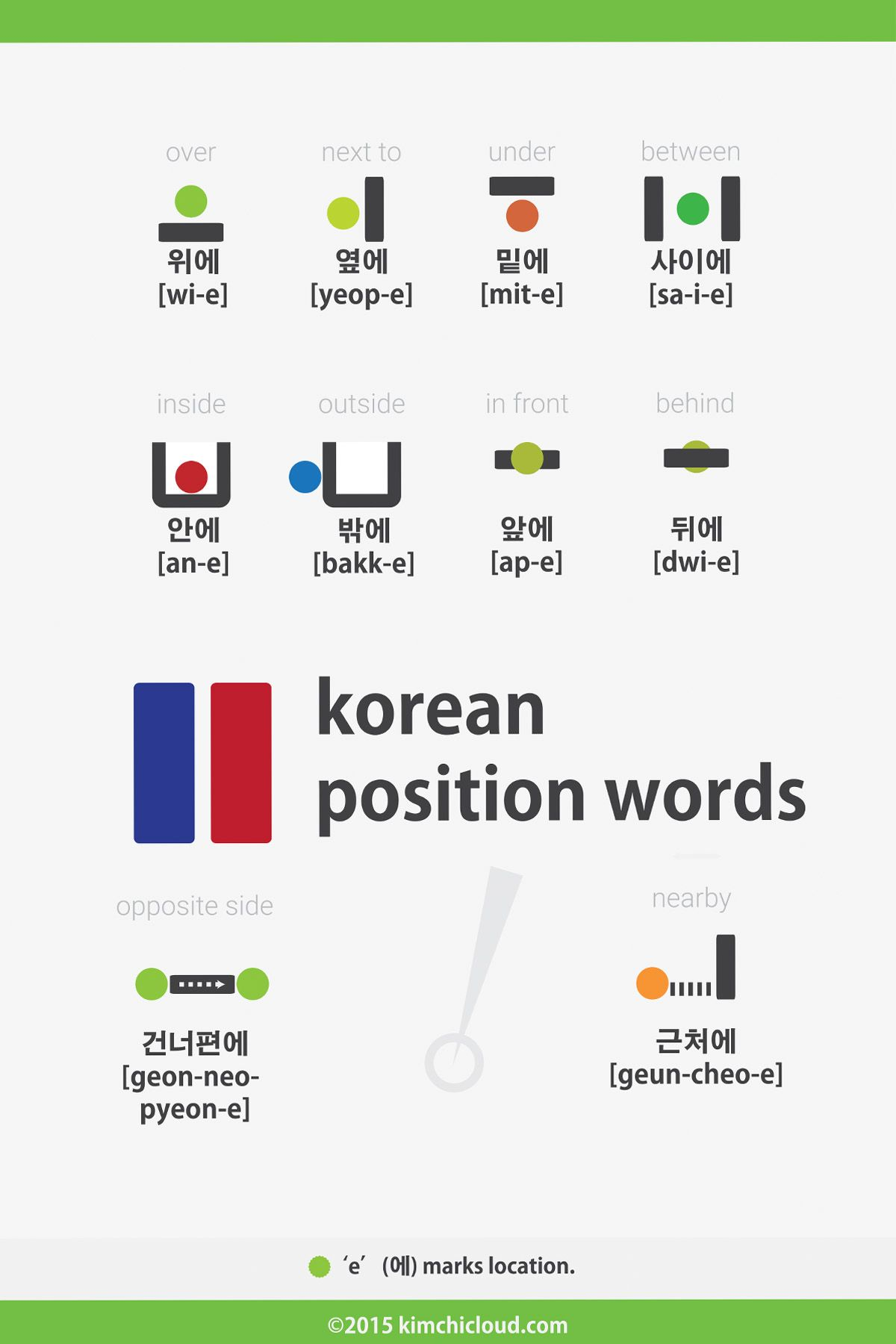 Korean Position Words Prepositions Over