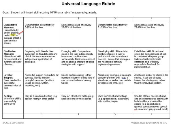 Use of criterion referenced tests and rubrics for progress