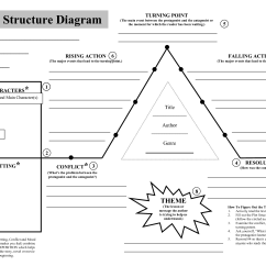 Plot Diagram Graphic Organizer Pdf Jeep Stereo Wiring Structure Download Now Writing