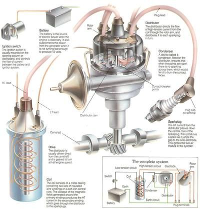 Best 25 Ignition system ideas on Pinterest  Mechanic automotive Car engine and Engine working
