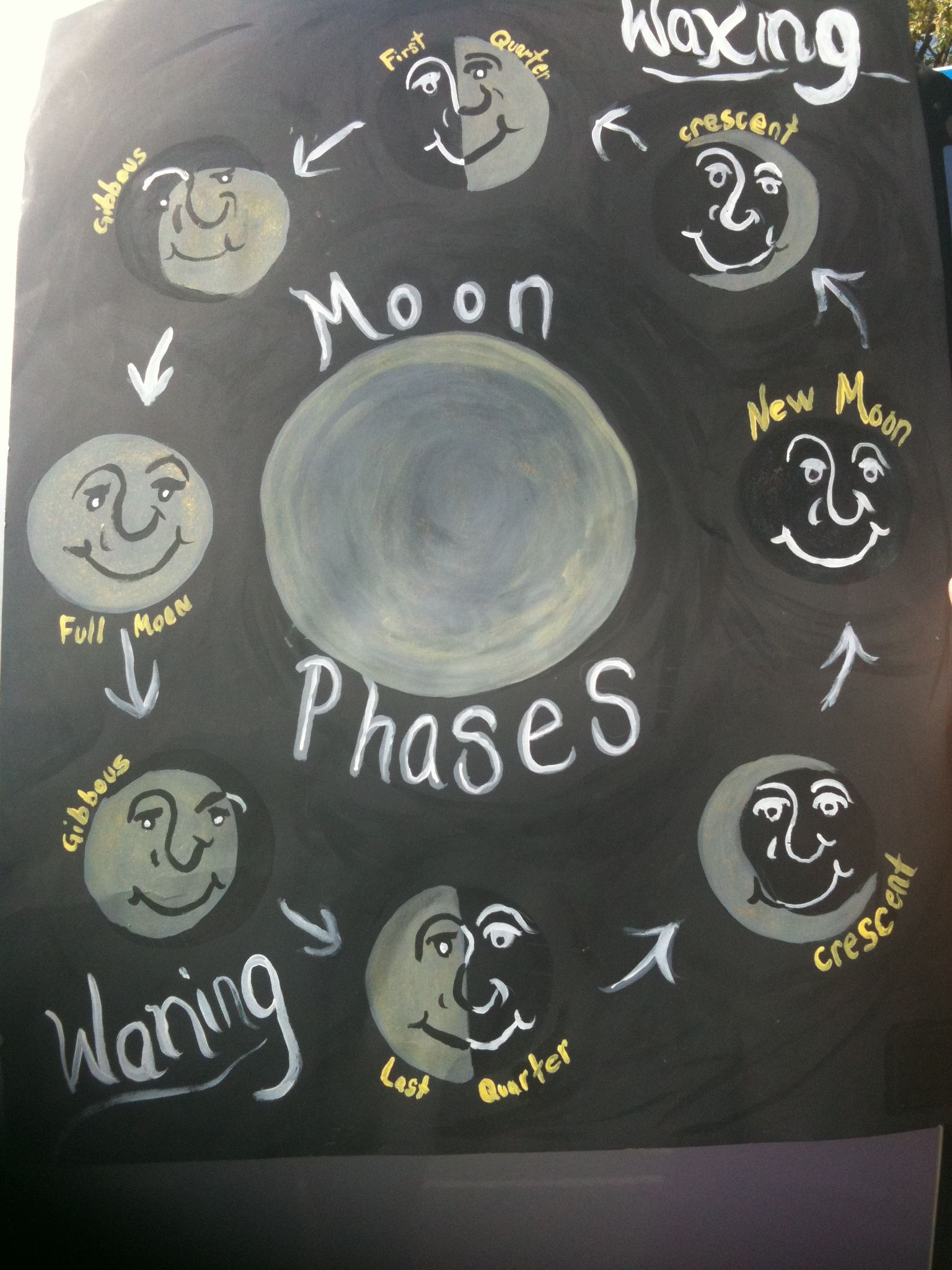Moon Phases Youth Elementary School Craft Projects