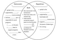 Democratic Party vs. Republican Party Venn Diagram | Venn ...