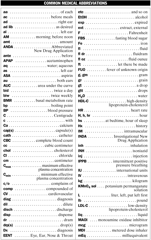 Medical Abbreviations List And Meanings