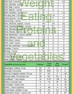 Lose weight eating proteins and vegetables look at the net carbs in this carb counter chart also rh pinterest
