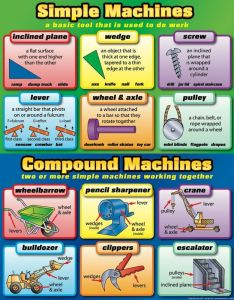 Simple and compound machines poster also science rh pinterest