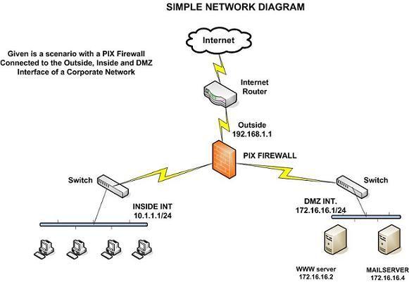 How To Configure Cisco PIX Firewall Part I SecManager DIY