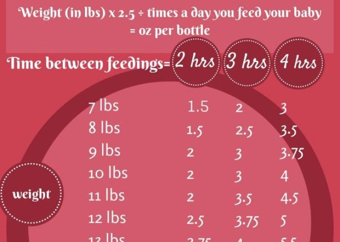 Feeding chart based on weight time elapsed also home pinterest