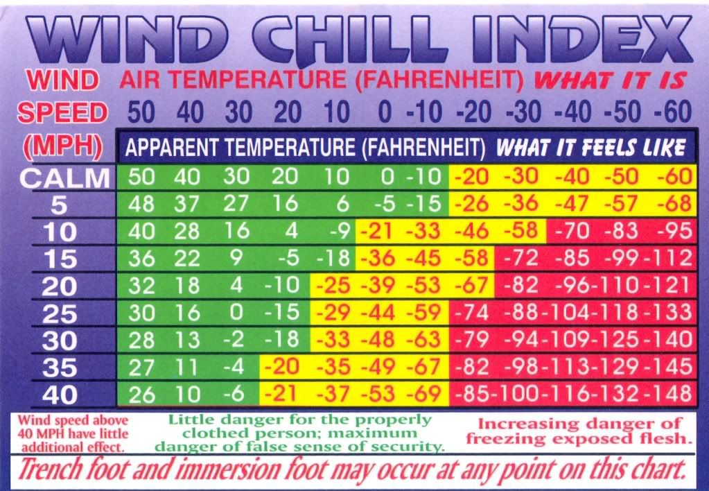 picture about Printable Wind Chill Chart identified as √ Motorbike Wind Weather conditions Chart The Wind Chill Fantasy