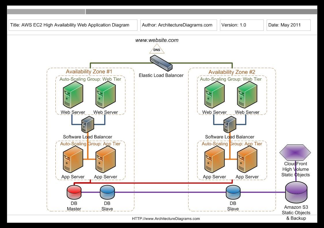 application server diagram w124 wiring amazon aws ec2 high availability web