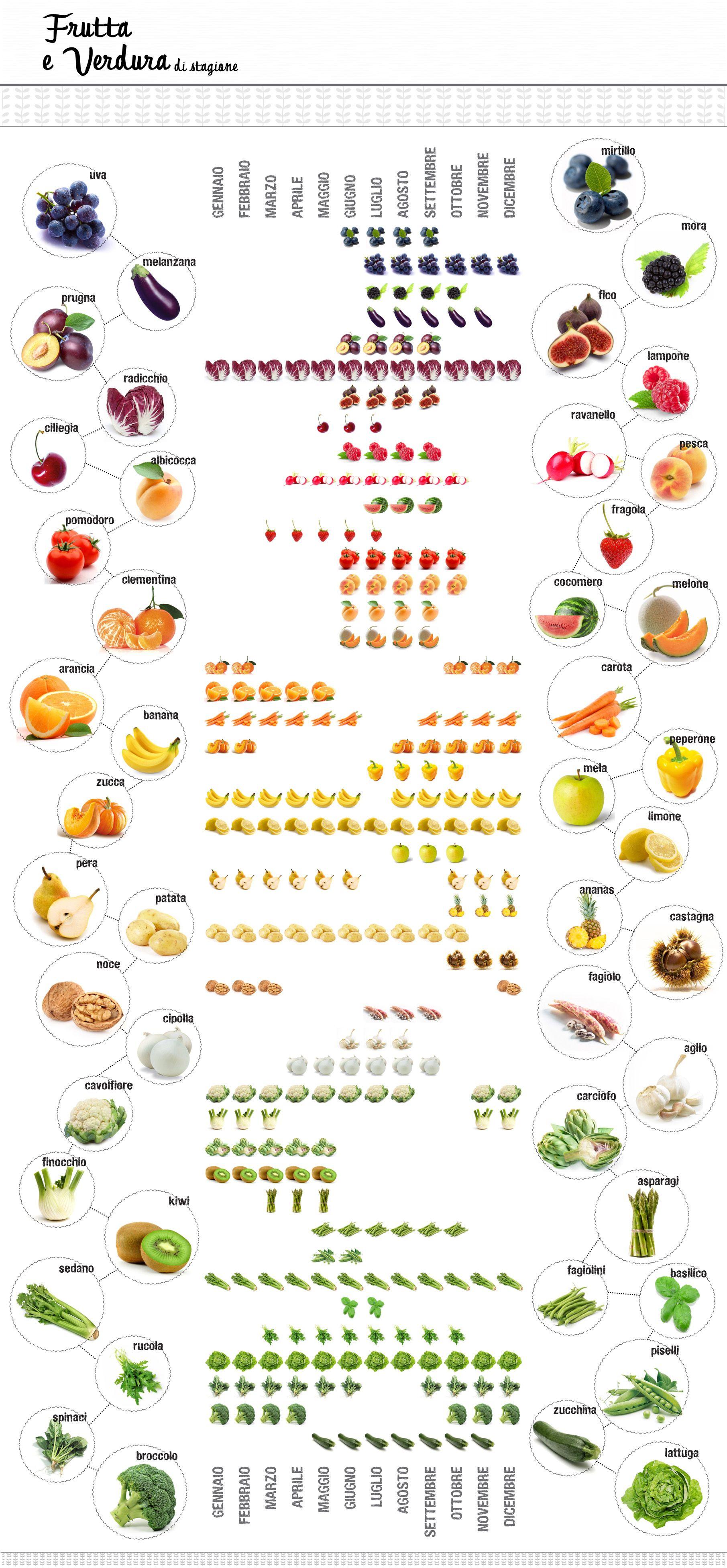 tabella frutta e verdura di stagione  healthy  Pinterest