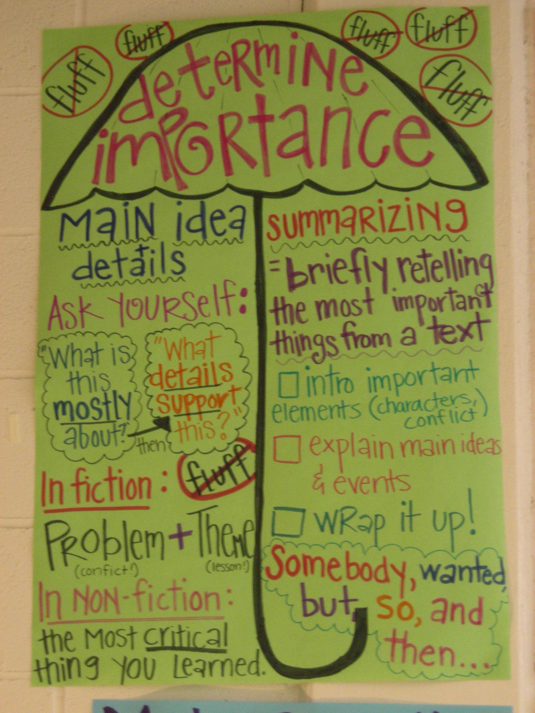 Determining Importance Main Idea Summarizing