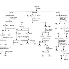 Energy Profile Diagram Of Sn1 And Sn2 Reactions John Deere 4020 Starter Wiring Flow Chart E1 Or E2 Drmorrow Chemistry