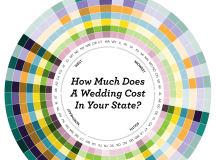 Here's A State-By-State Breakdown Of How Much Your Wedding ...