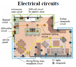 72692aea4079cf59b623fdb616dd9d92 electric diagram of house wiring efcaviation com household wiring basics at readyjetset.co