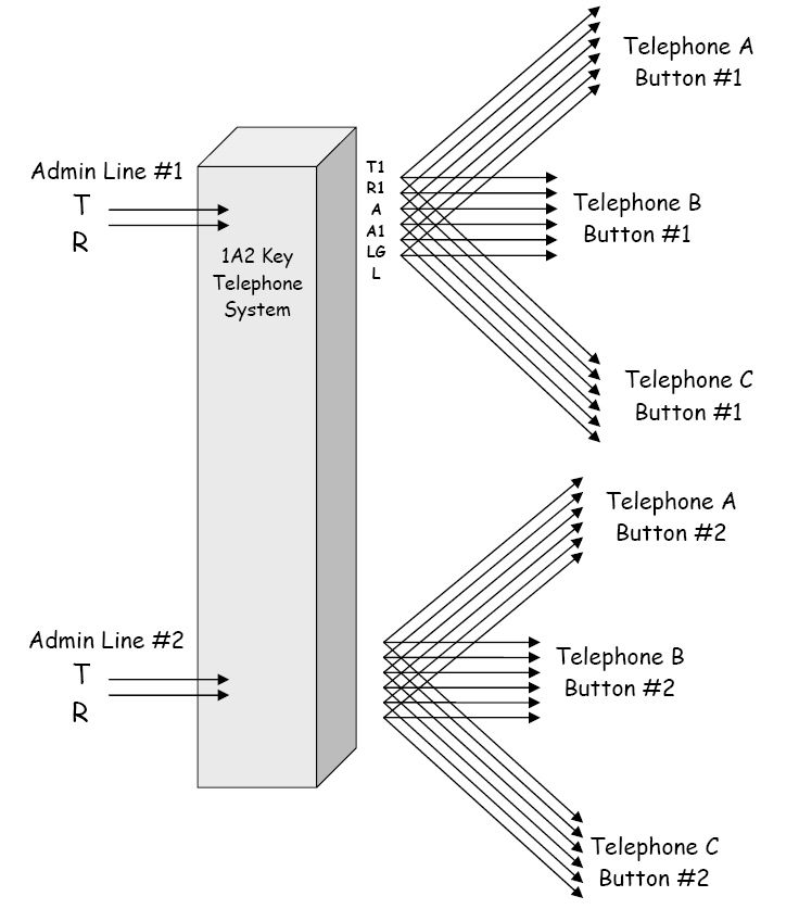 Diagram I created to illustrate 1A2 Key Telephone System