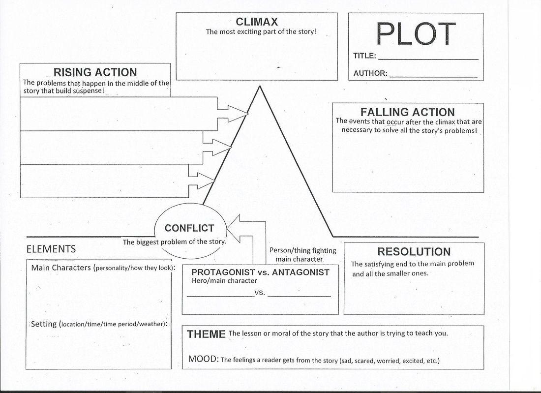 Worksheet Plot Diagram Worksheet Grass Fedjp Worksheet