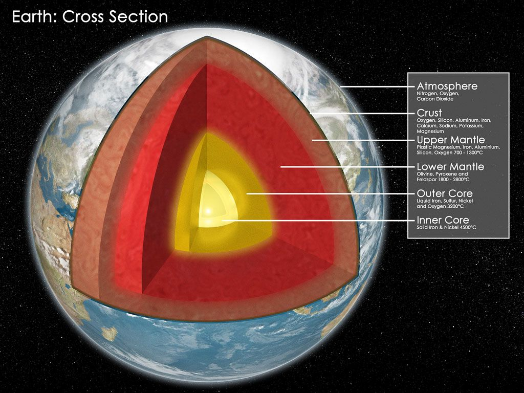 Earth S Core Made Mostly Of Iron With Some Nickel And