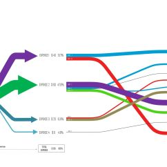 How To Do A Sankey Diagram Explain Computer Organization With The Help Of By Adrián Chiogna Budgetflow And Costflow