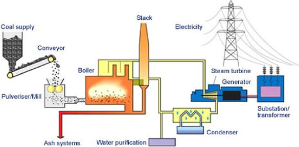 How Coal Is Turned Into Electricity Coal Electricity Coal Power