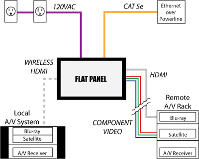 Steps and considerations for mounting the TV over the