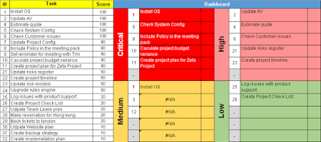Task Priority Matrix Excel Template Free Download