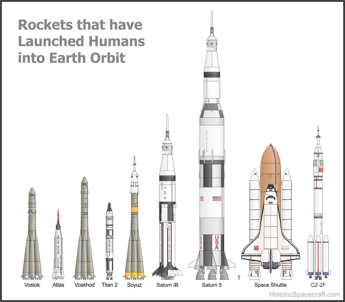 Los Cohetes Que Han Llevado A La Humanidad Al Espacio