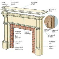 parts of a fireplace diagram | diagram of the parts making ...