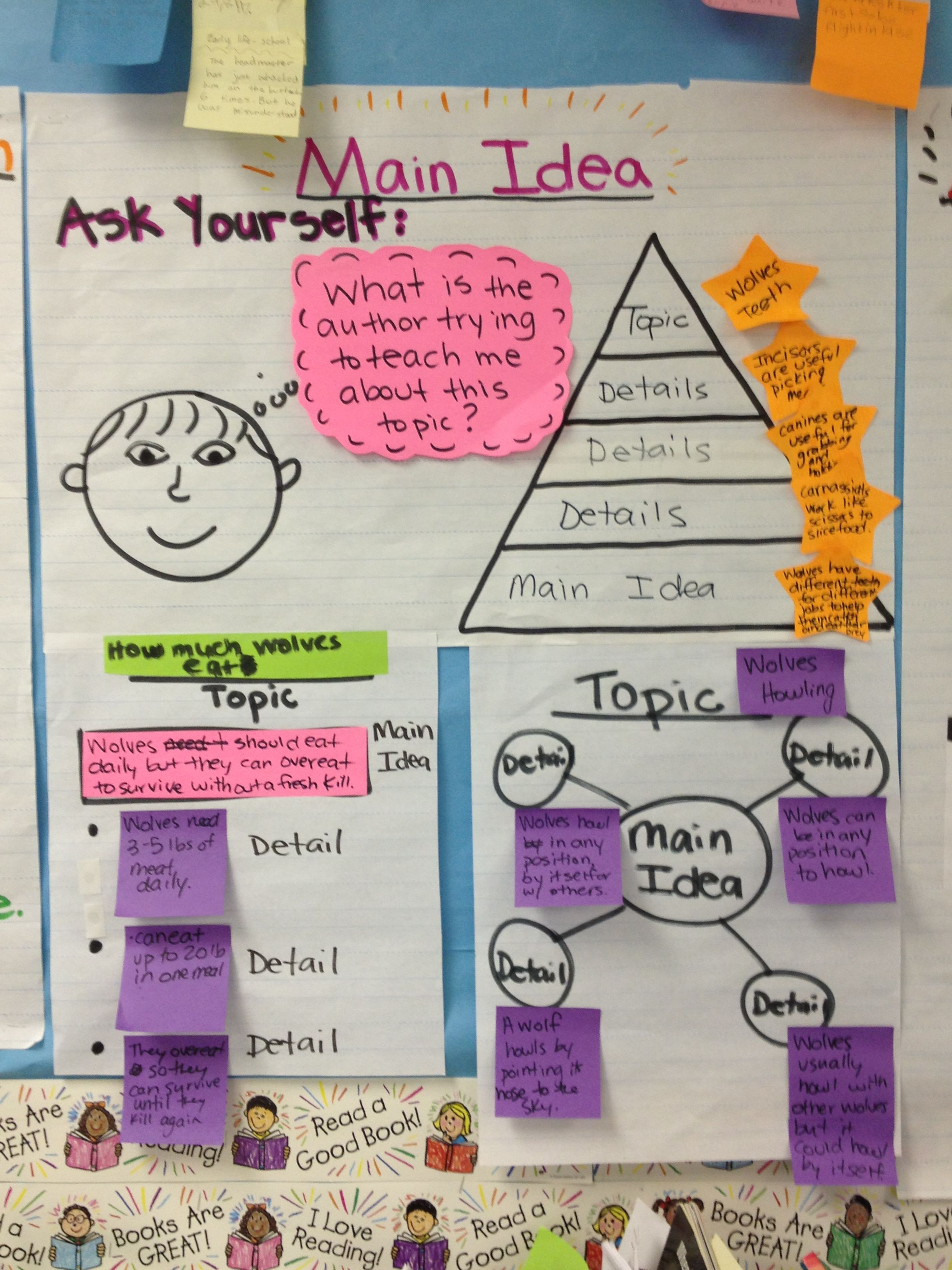 Finding Main Ideas Use In Small Group For Intervention