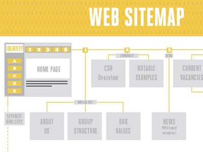 Sitemap  Beautiful, Creative And Trees