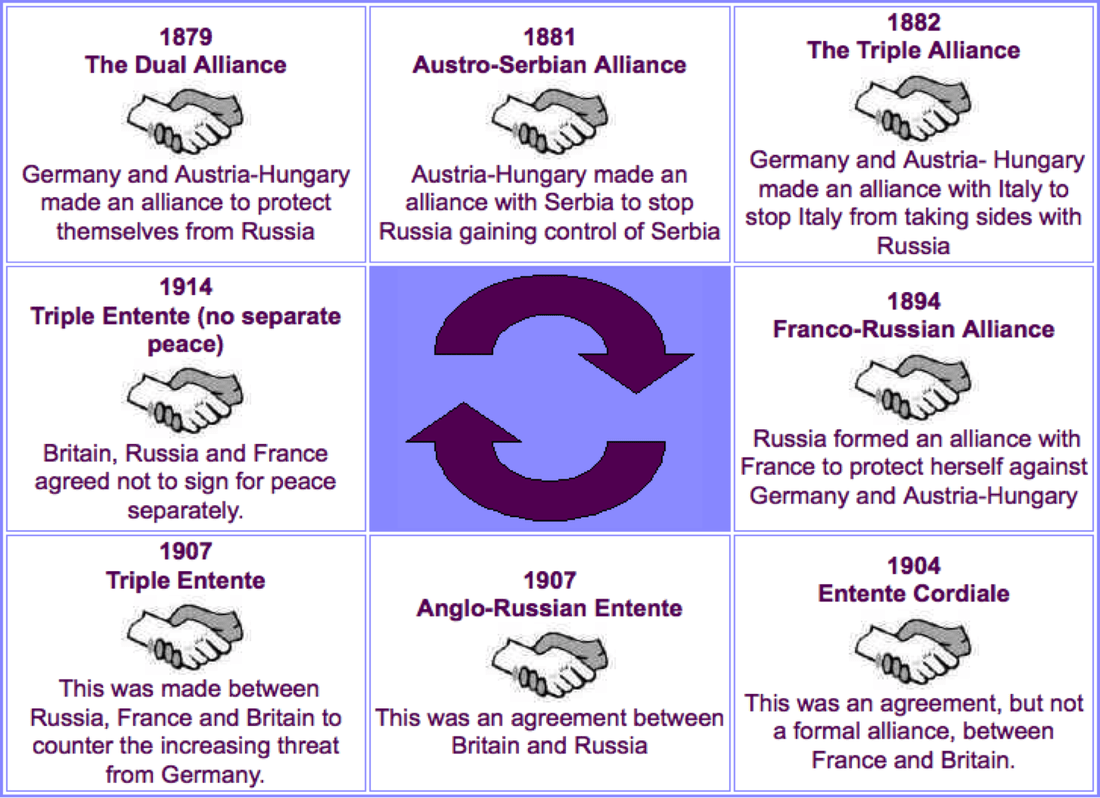 Why Did Different Countries Get Involved In World War 1