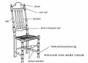 Diagram of a William and Mary side chair | Diagrams of