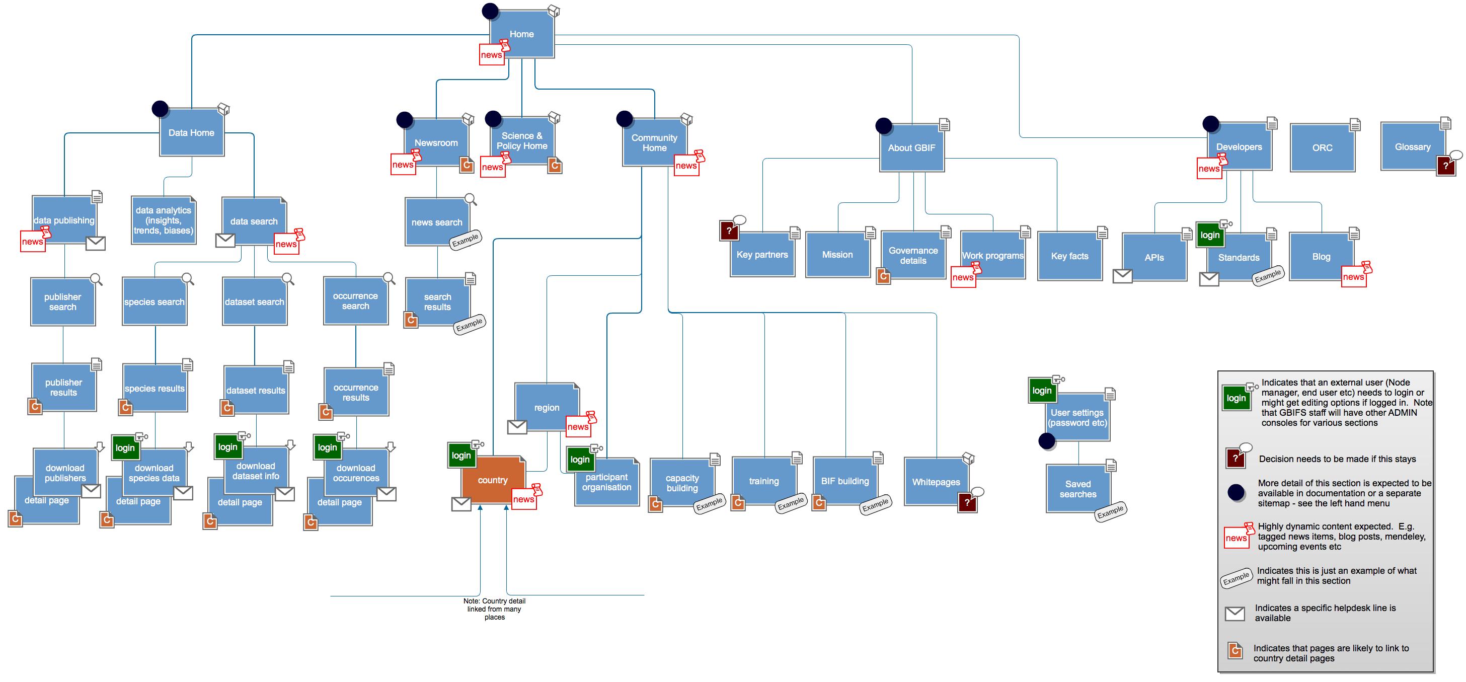 Portal Sitemap Draftpng (2913×1355)  Ia  Sitemaps