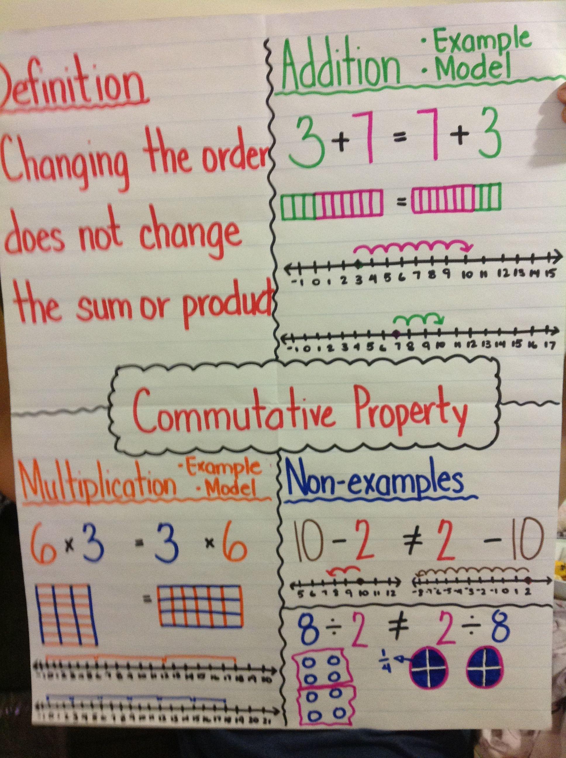 Commutative Property Anchor Chart Properties