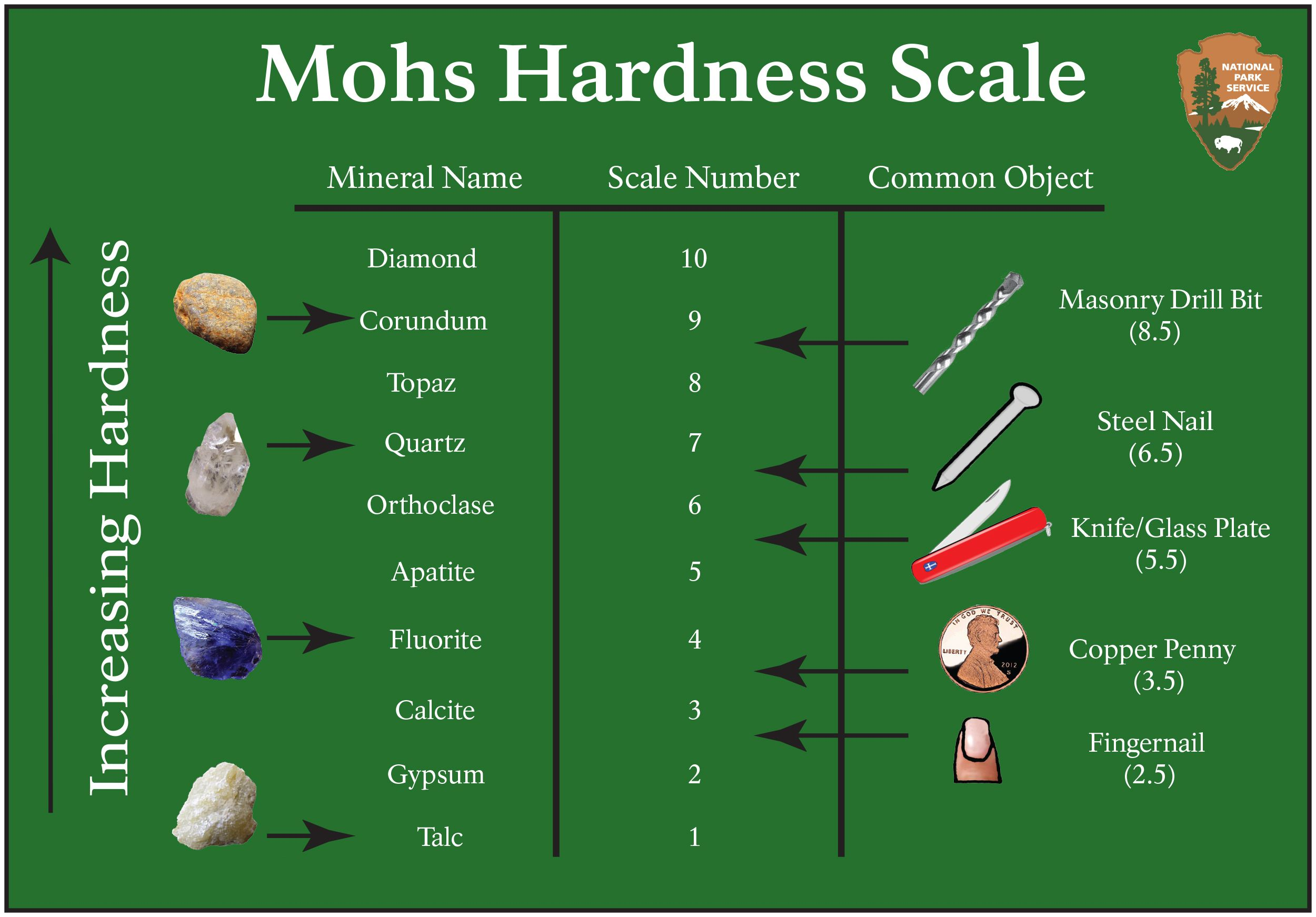 Mohs Hardness Scale Chalcedony Gemstone Is In The Quartz Family Having Hardness Level 7 Which
