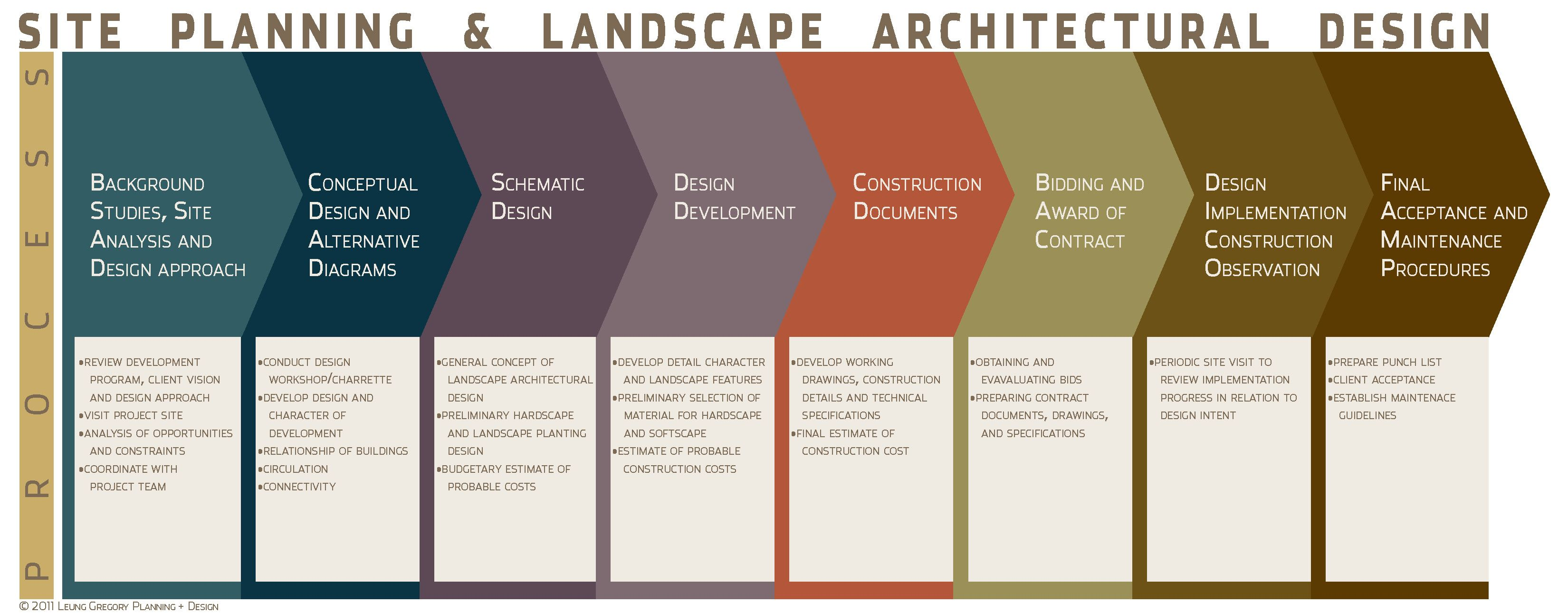 master plan architecture bubble diagram bosch alternator wiring site planning and landscape process.jpg (3300×1290) | pinterest ...