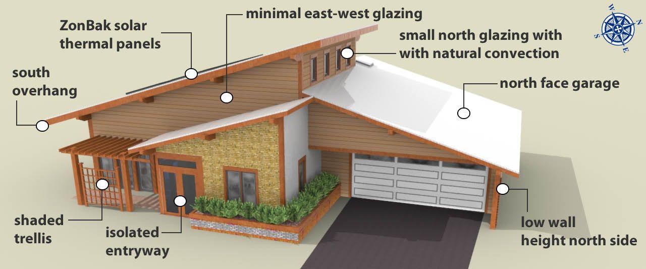 Passive Solar House Design Passive Solar Checklist Lot With A