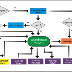 Inventory Control Flow Diagram 2016 Craftsman Lt2000 Wiring Warehouse Management System 861