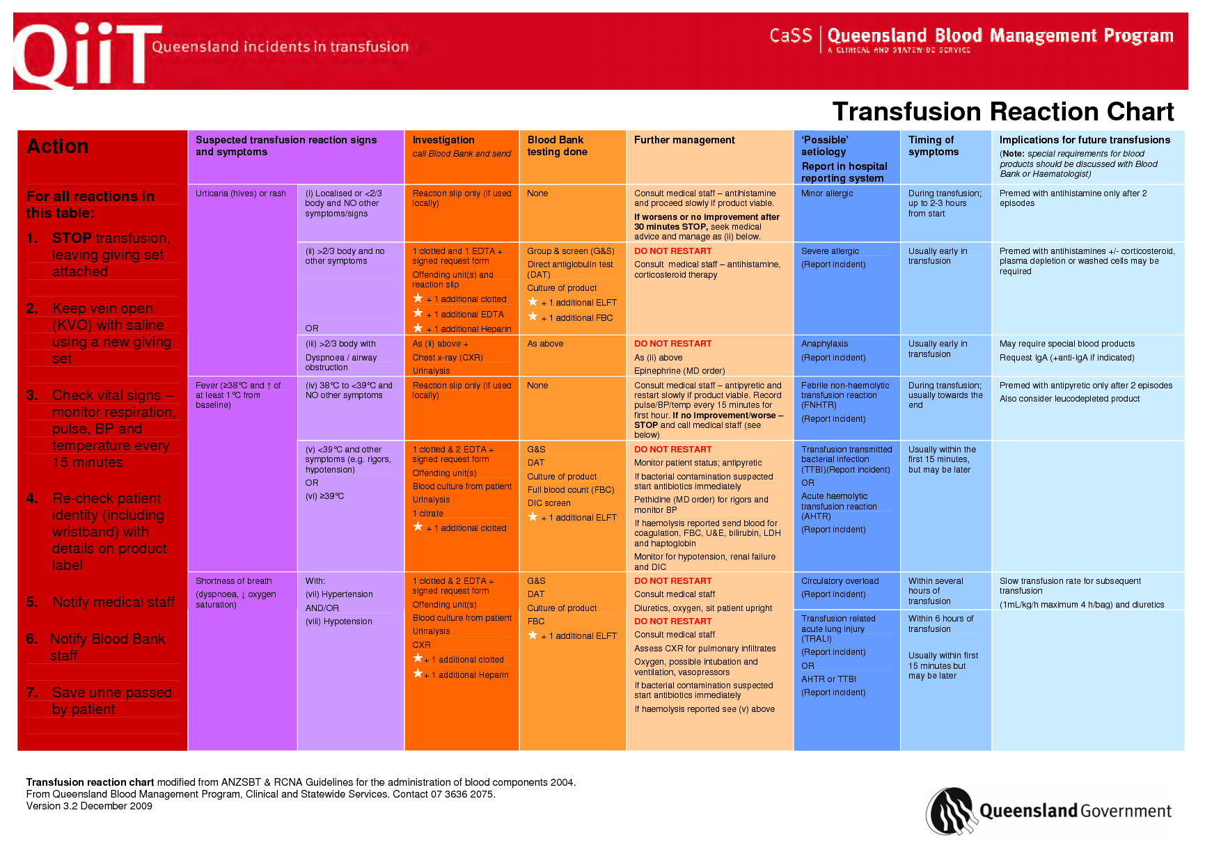 Blood Transfusion Products
