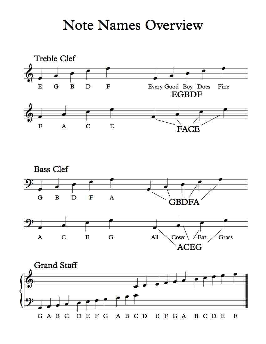 Treble Nd B Ss Clef E N Mes Overview Free Pdf H Ndout