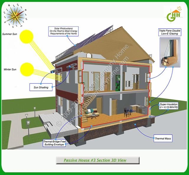 Green Passive Solar House #3 Section 3D View Passive Solar Home