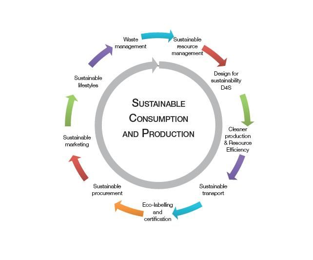 Sustainable consumption and production (SCP) is about