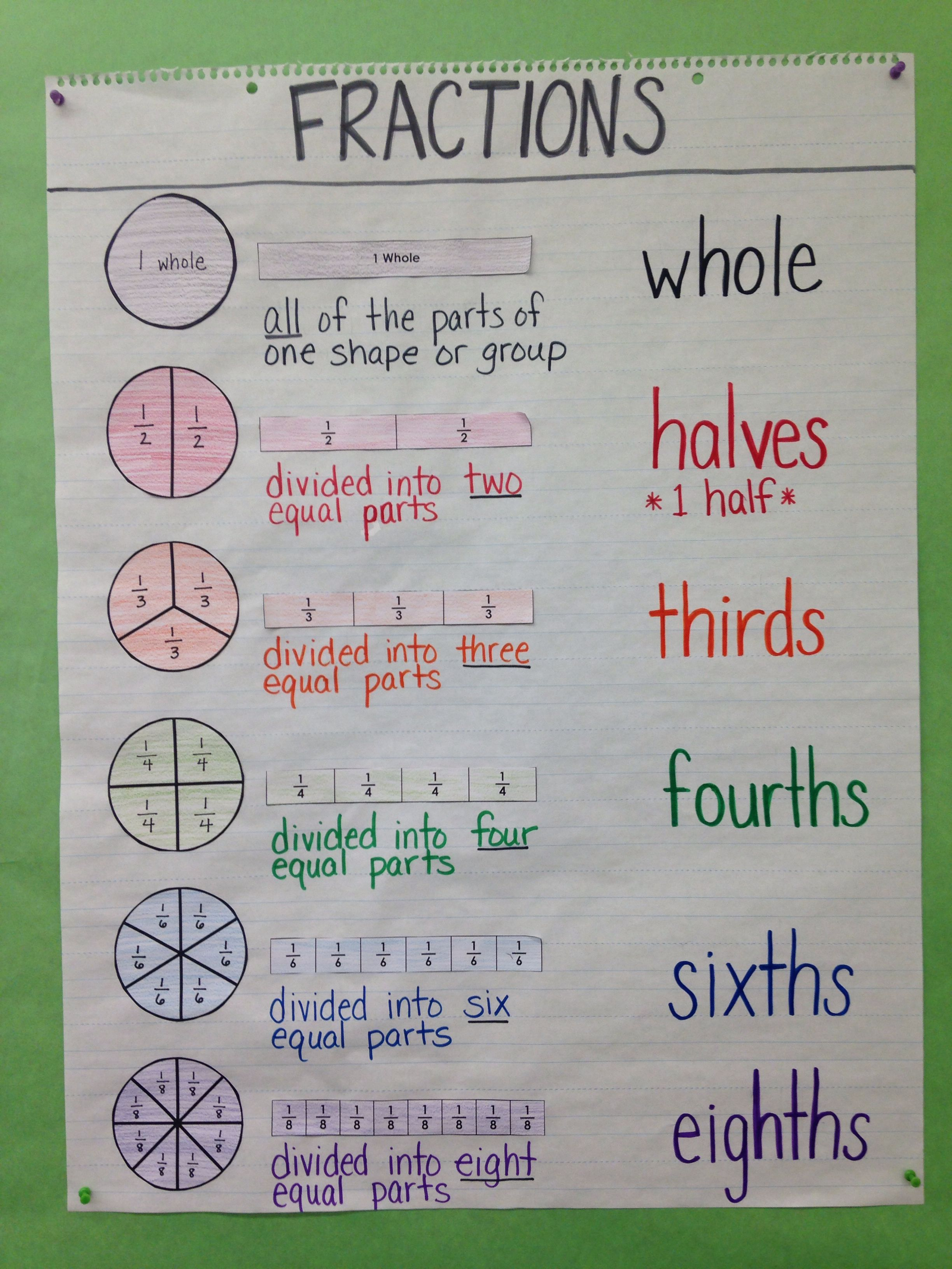 Third Grade Special Education Math Anchor Chart Intro