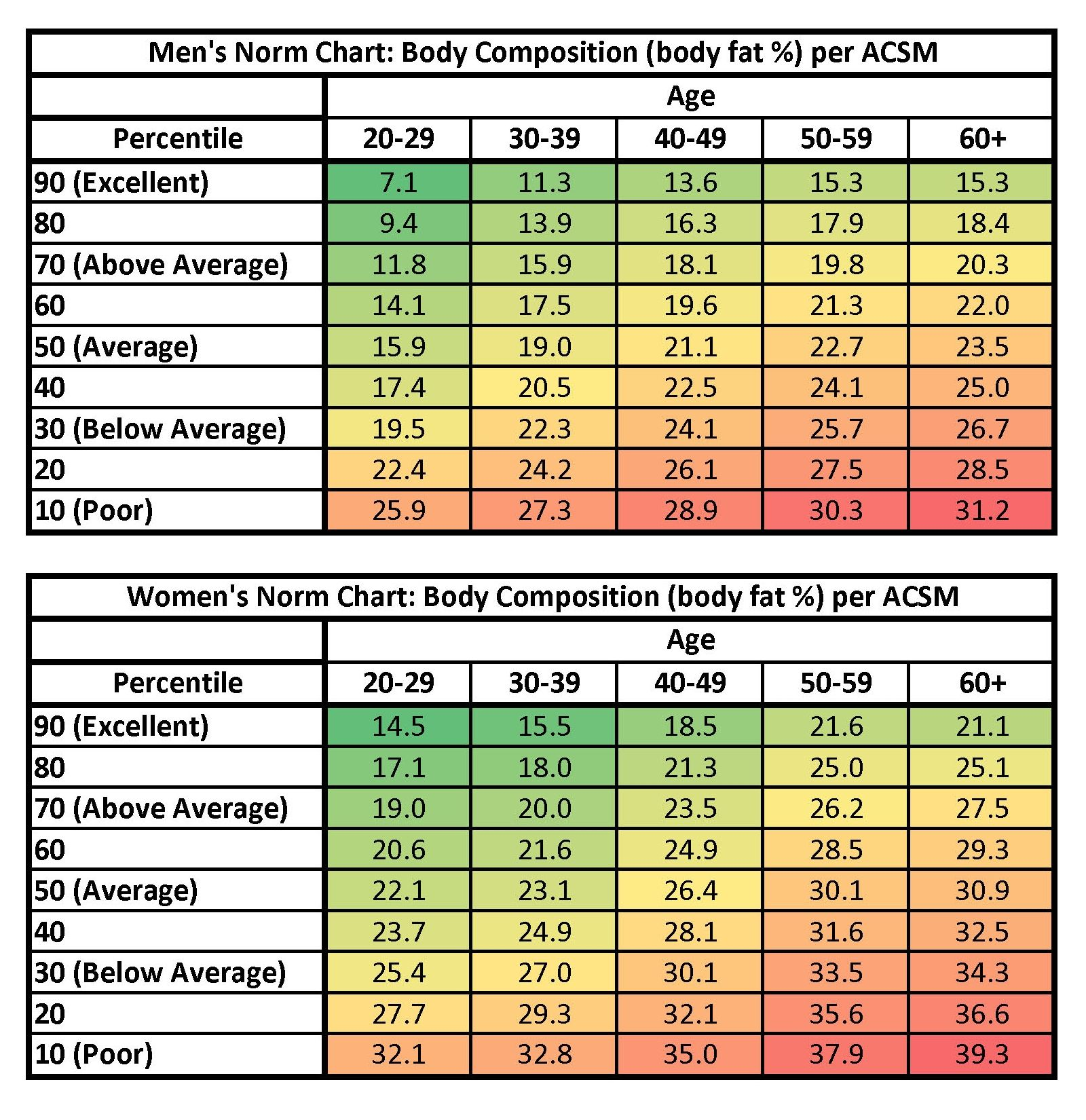 Chart Body Fat Acsm Age Percentage