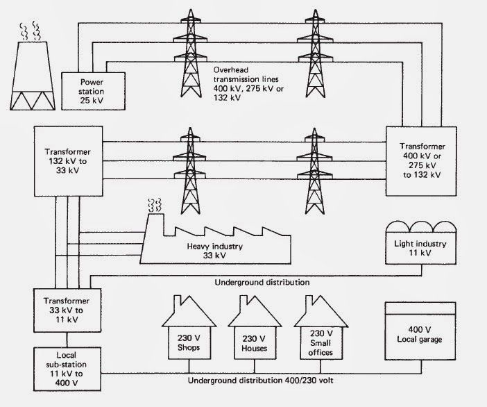 Simplified diagram of the distribution of electricity from