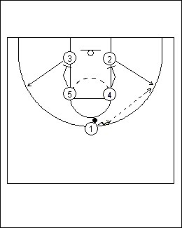 basketball diagrams, simple youth basketball plays, basketball plays, youth basketball plays