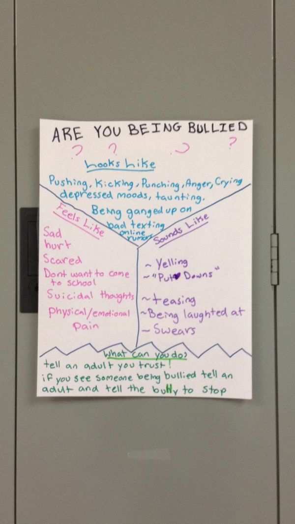 Bullying- Chart Quality Conversation Audience Work