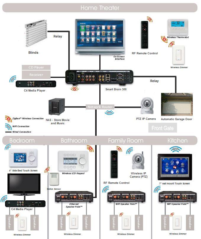 ethernet home network wiring diagram Ethernet Home Network Wiring Diagram ethernet home network wiring diagram tech upgrades pinterest ethernet home network wiring diagram