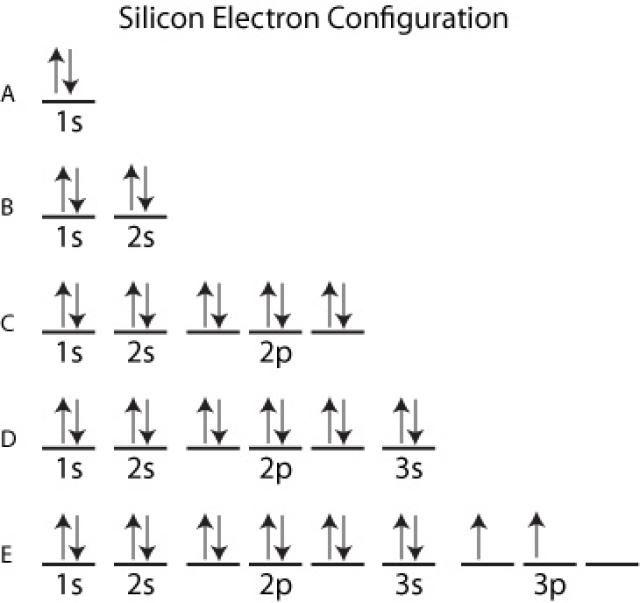 orbital diagram for silicon