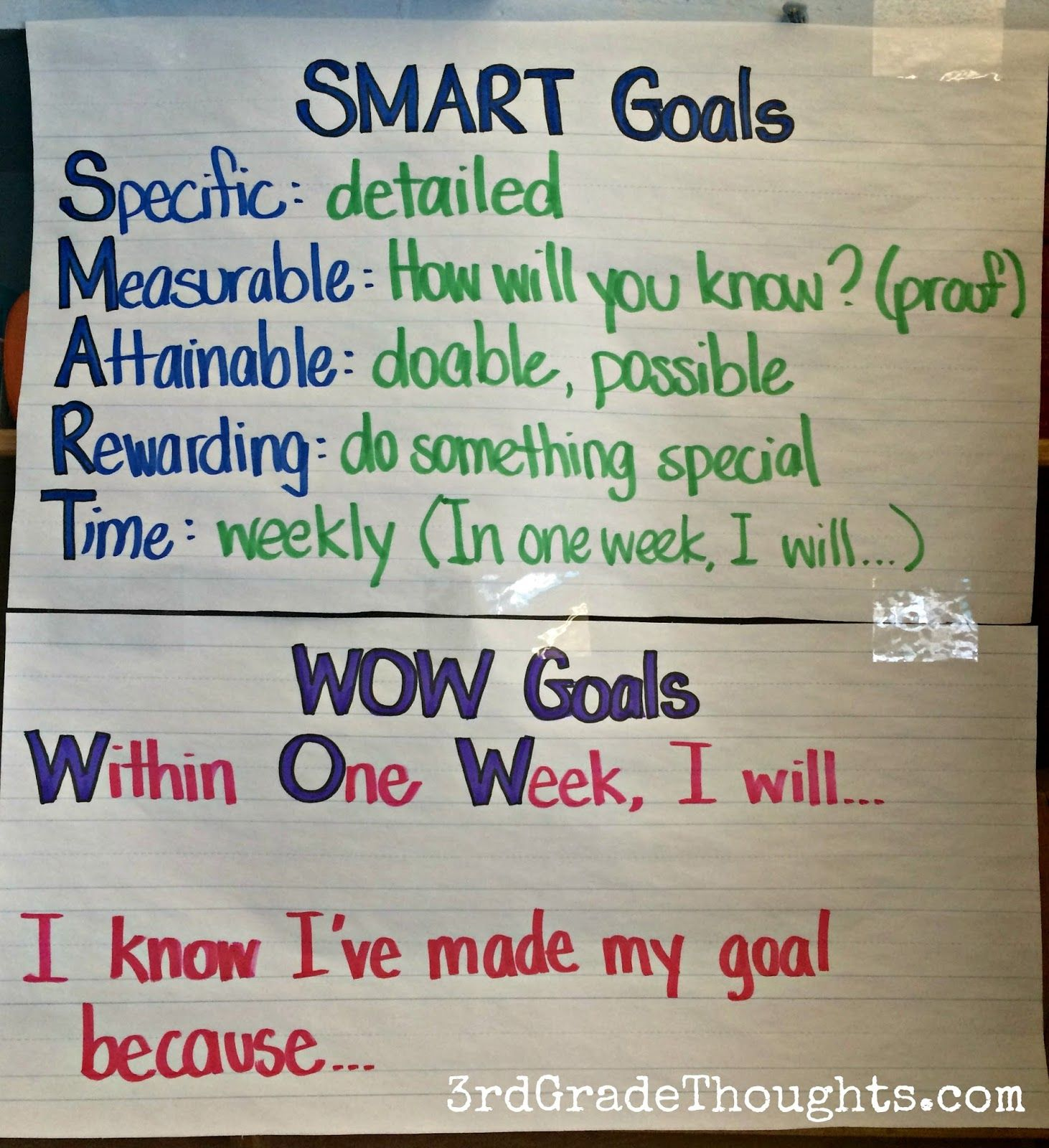 Reflecting On Our Weekly Smart Goals