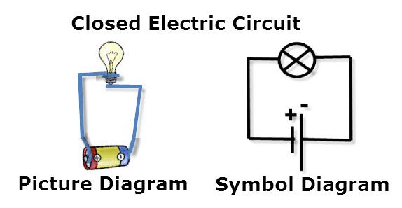 Simple Closed Circuit Diagram Simple Closed Circuit Diagram Wiring